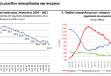 ΕΛΣΤΑΤ ανεργία